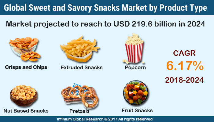 Sweet and Savory Snacks Market