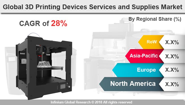 3D Printing Devices Services and Supplies Market
