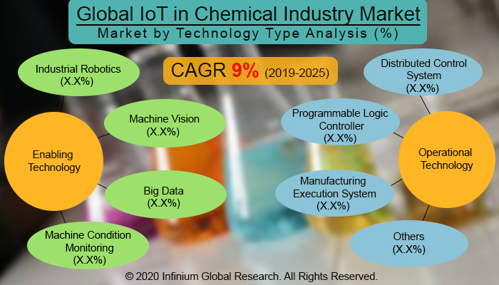 Global IoT in Chemical Industry Market