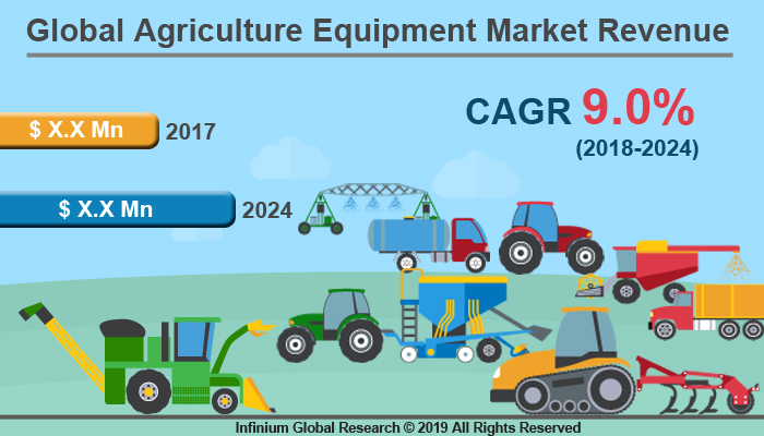 Global Agriculture Equipment Market
