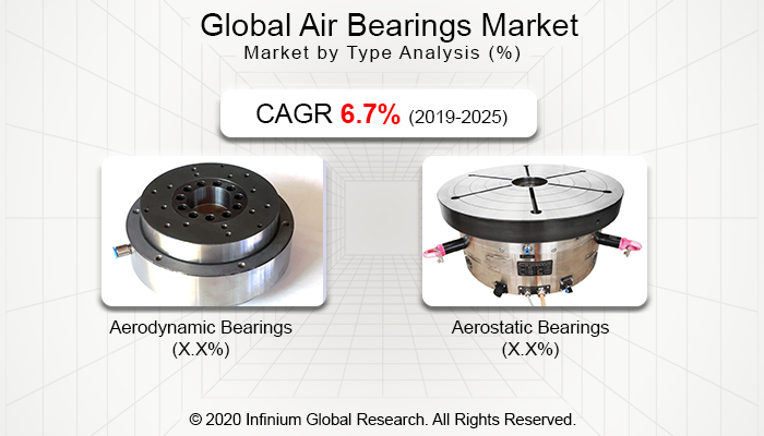 Global Air Bearings Market