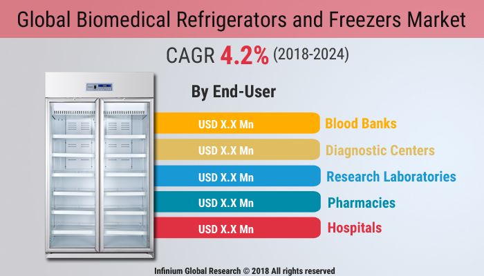 Global Biomedical Refrigerators and Freezers Market