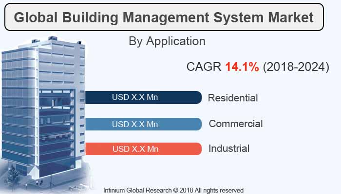 Global Building Management System Market