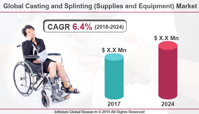 Global Casting and Splinting (Supplies and Equipment) Market