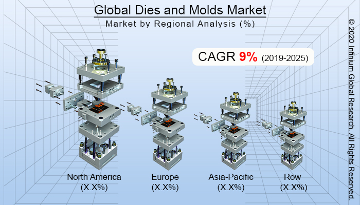 Global Dies and Molds Market
