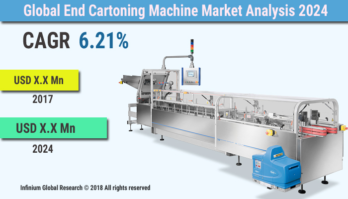 End Cartoning Machine Market