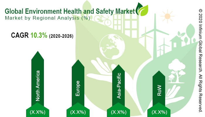 Global Environment Health and Safety Market