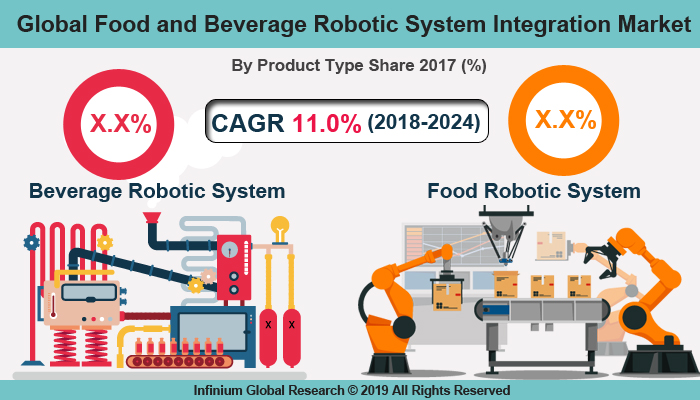 Global Food and Beverage Robotic System Integration Market