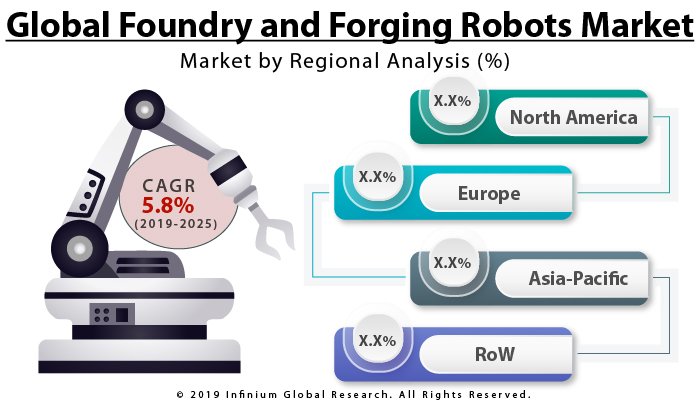Global Foundry and Forging Robots Market