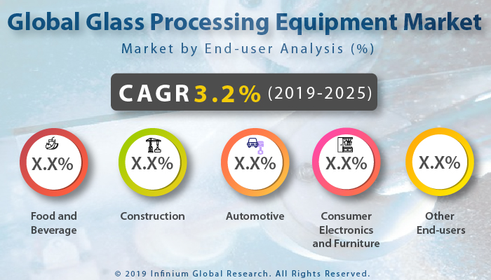 Global Glass Processing Equipment Market