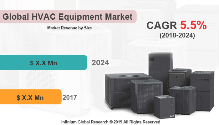 HVAC Equipment Market