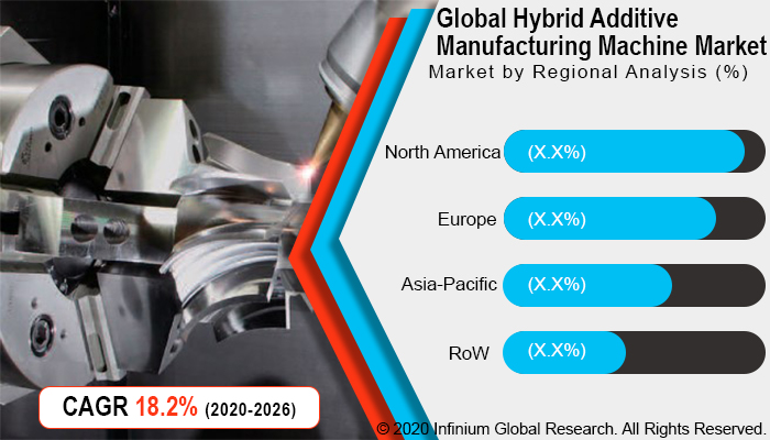 Global https://www.infiniumglobalresearch.com/report-img/industry-automation/global-hybrid-additive-manufacturing-machine-market.jpg