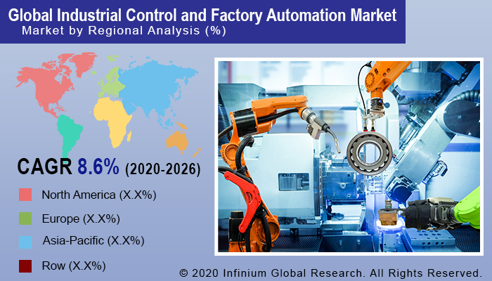 Industrial Control and Factory Automation Market