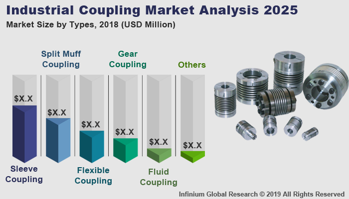 Global Industrial Coupling Market