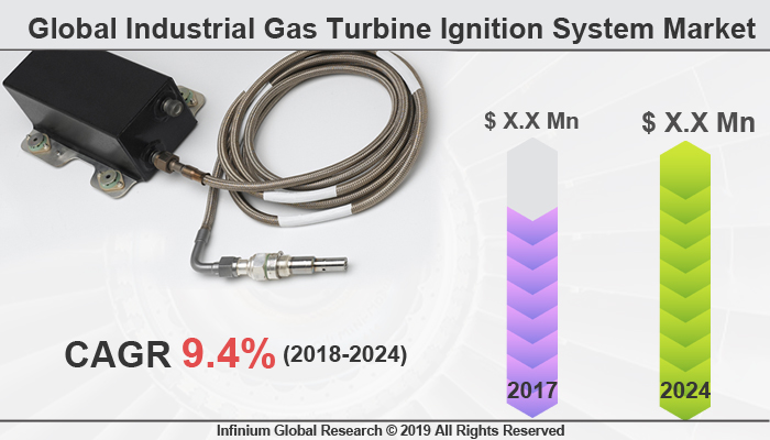 Global Industrial Gas Turbine Ignition System Market