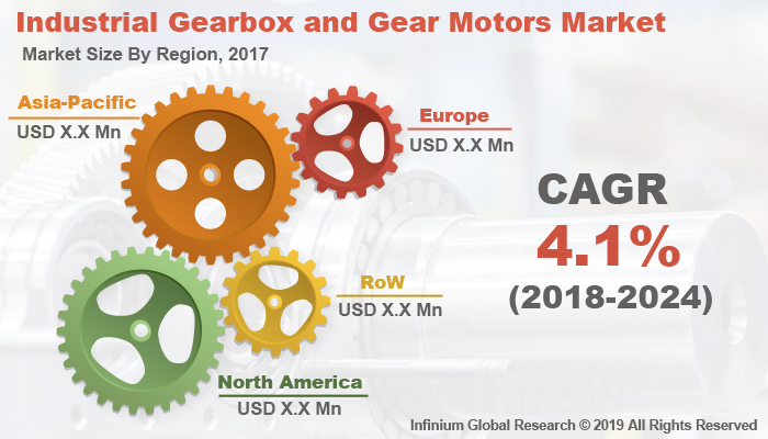 Global Industrial Gearbox and Gear Motors Market