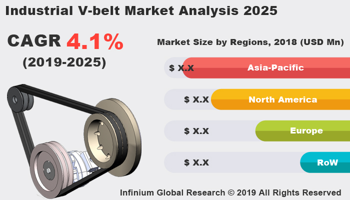 Global Industrial V-belt Market