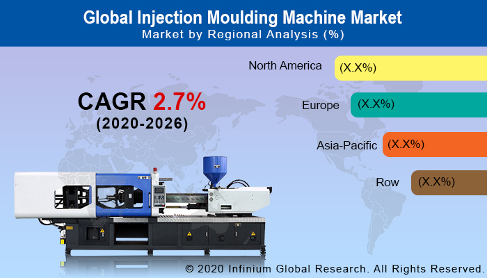 Injection Moulding Machine Market