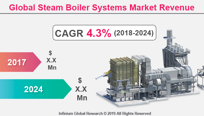 Global Steam Boiler Systems Market