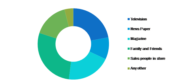 https://www.infiniumglobalresearch.com/report-img/survey-img/global-organic-personal-care-and-cosmetics-products-market-by-country.png
